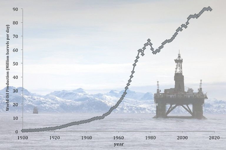 World Oil Production, 1900-2015